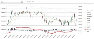 Stock chart with EMA SMA MACD indicators