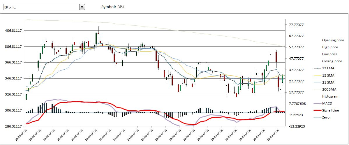 Stock chart with EMA SMA MACV indicators
