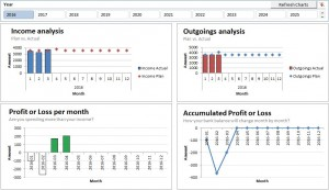 Dashboard showing information about your personal budget and finances